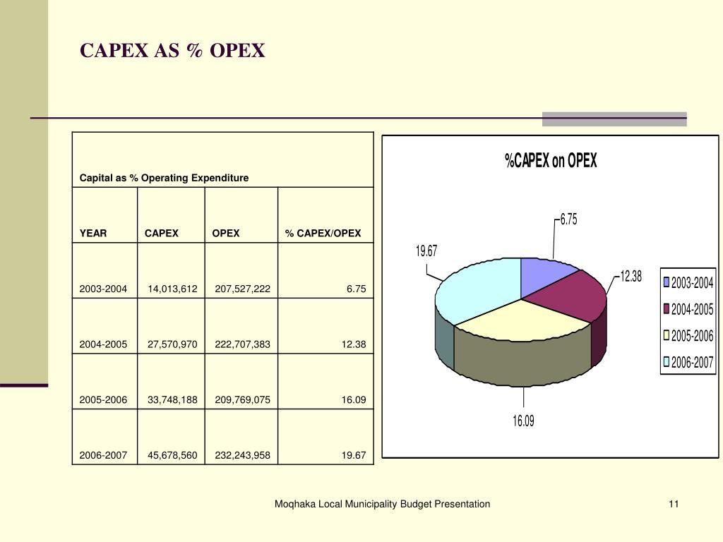CAPEX AS % OPEX