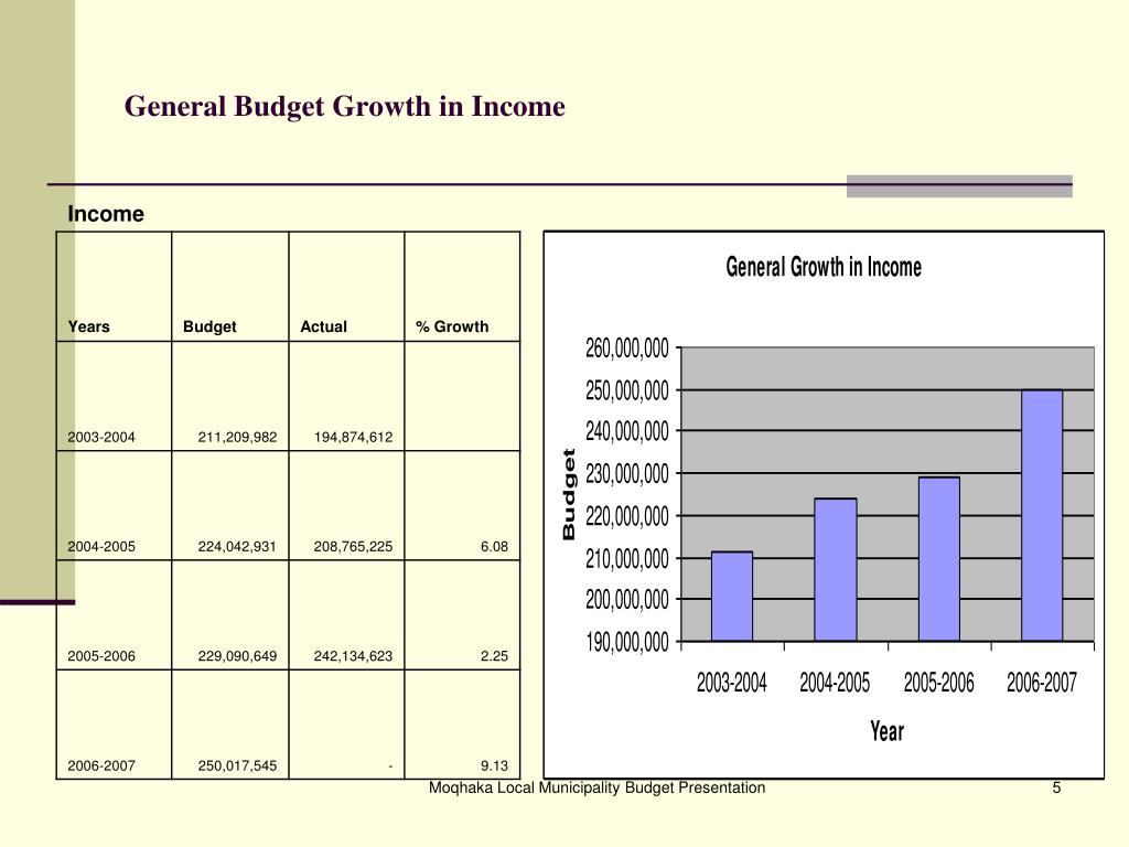 General Budget Growth in Income