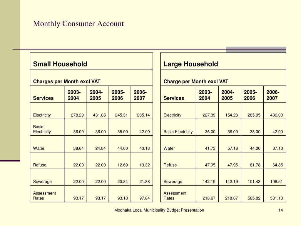 Monthly Consumer Account