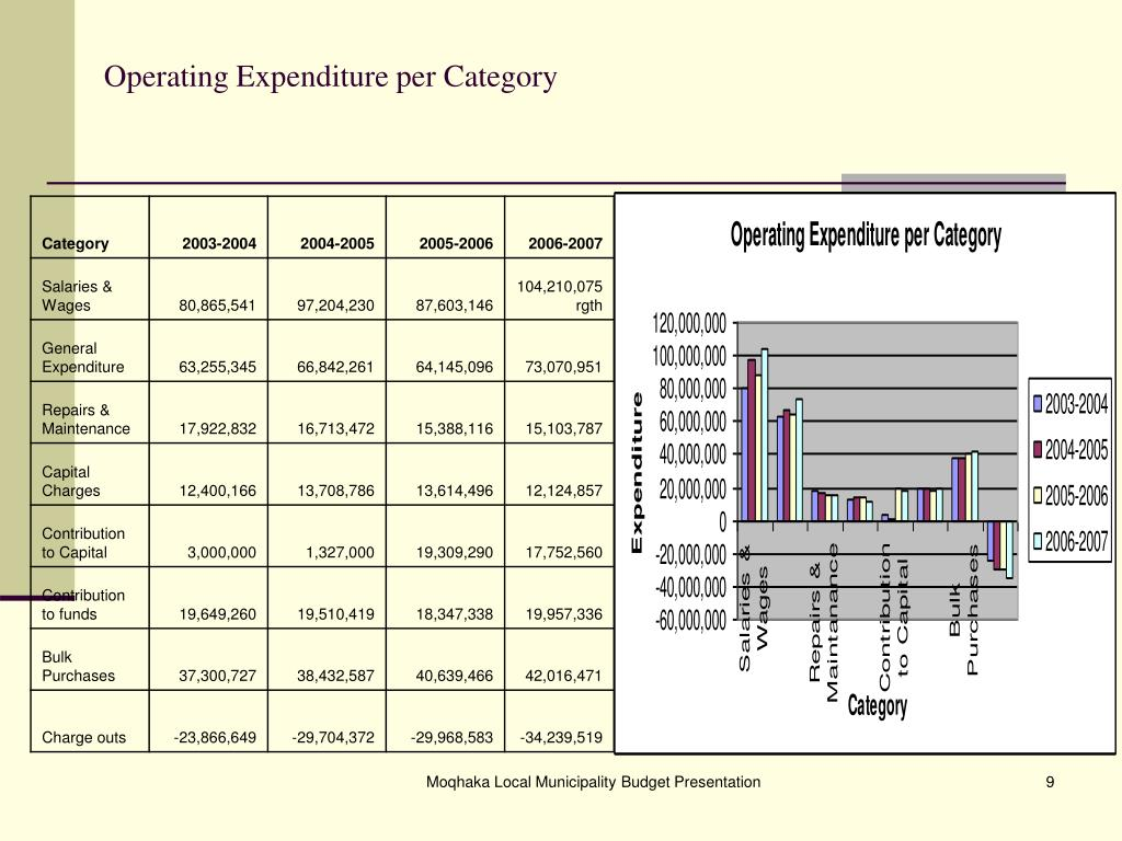 Operating Expenditure per Category