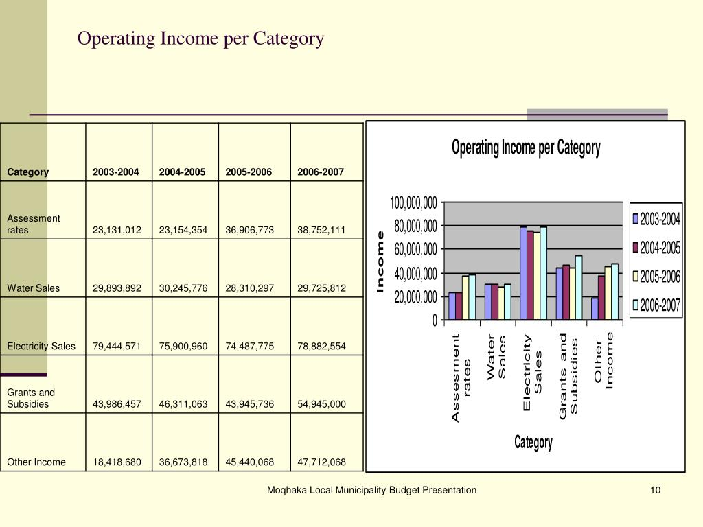 Operating Income per Category