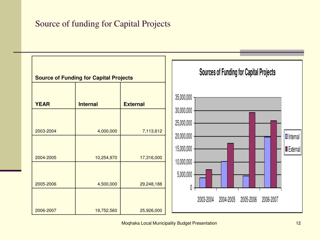 Source of funding for Capital Projects