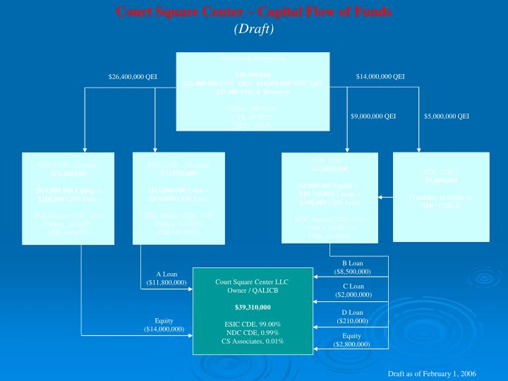 Court Square Center – Capital Flow of Funds