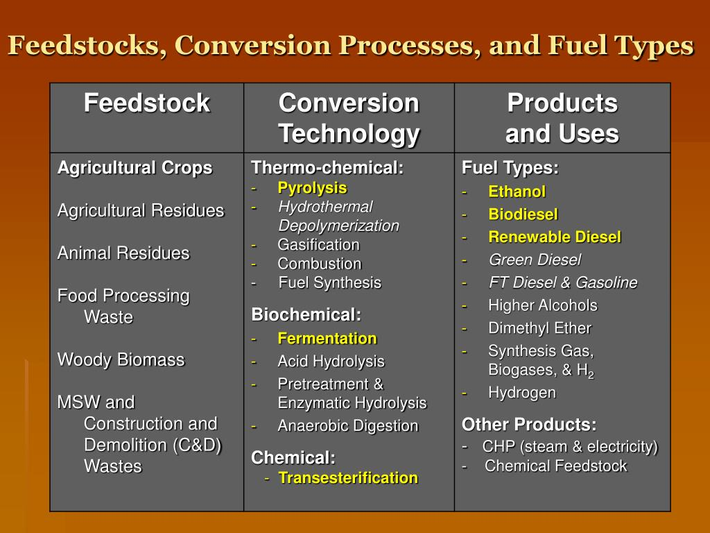 Feedstocks, Conversion Processes, and Fuel Types