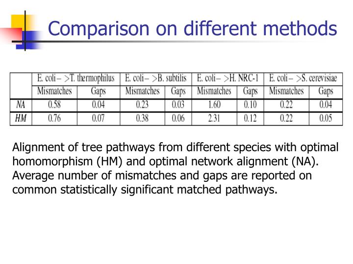 Comparison on different methods