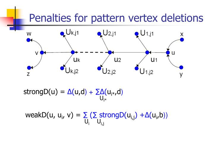 Penalties for pattern vertex deletions
