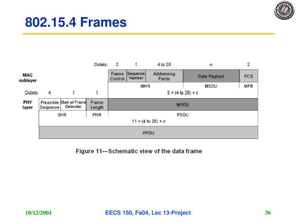 802.15.4 Frames