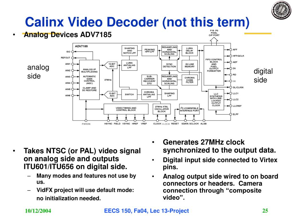 Analog Devices ADV7185