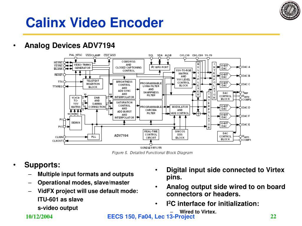 Analog Devices ADV7194