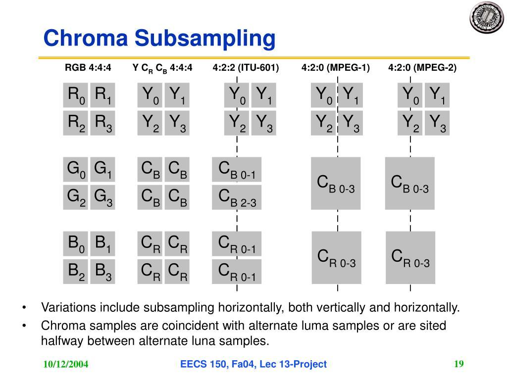 Chroma Subsampling