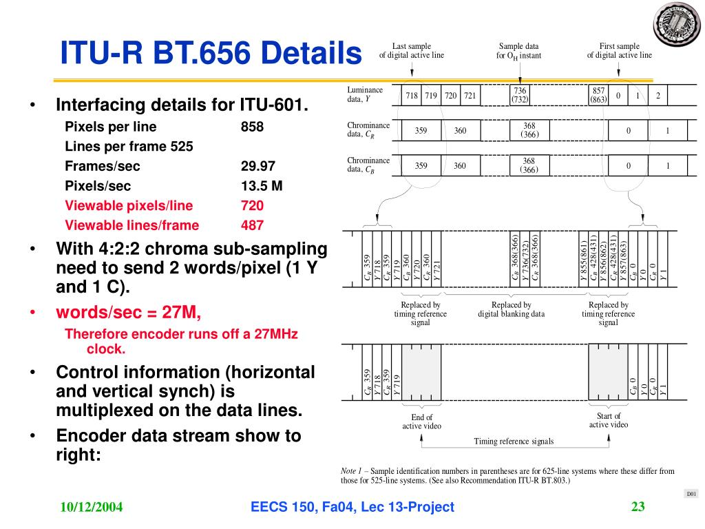 Interfacing details for ITU-601.