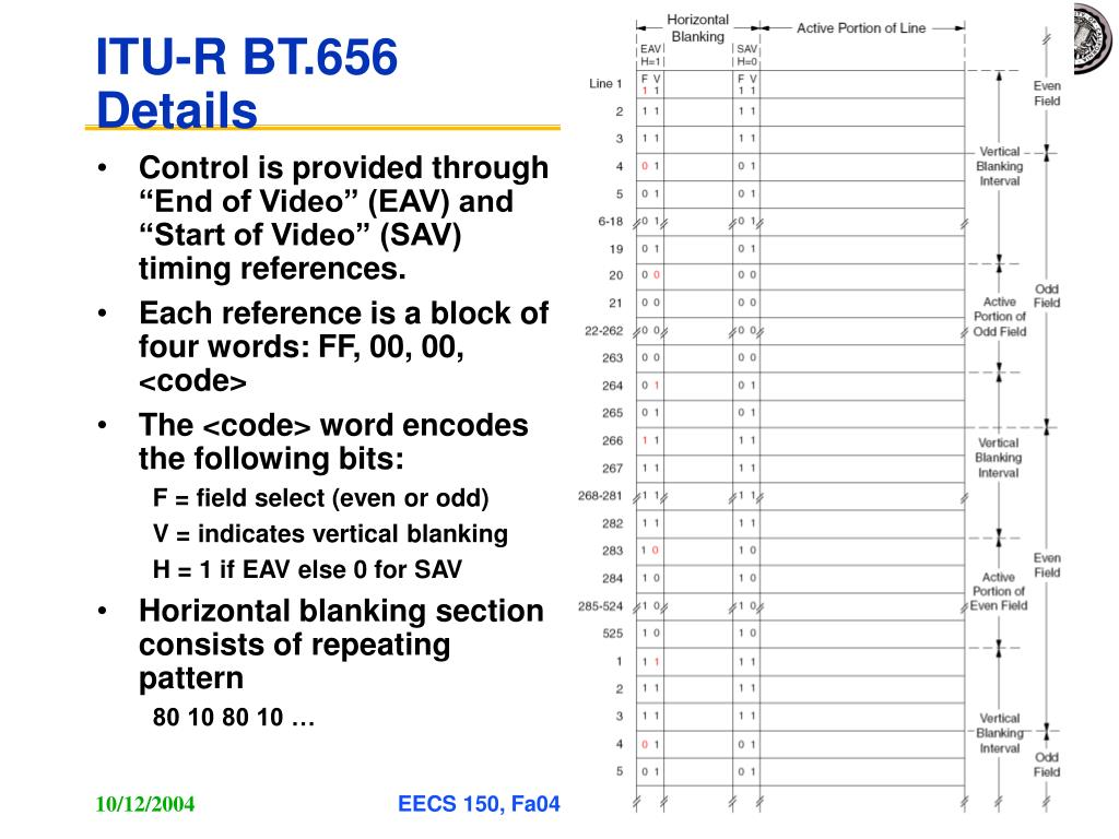 """Control is provided through """"End of Video"""" (EAV) and """"Start of Video"""" (SAV) timing references."""