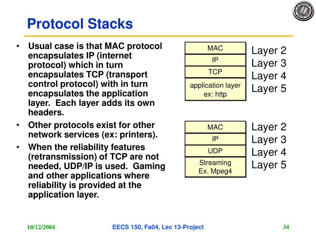Usual case is that MAC protocol encapsulates IP (internet protocol) which in turn encapsulates TCP (transport control protocol) with in turn encapsulates the application layer.  Each layer adds its own headers.