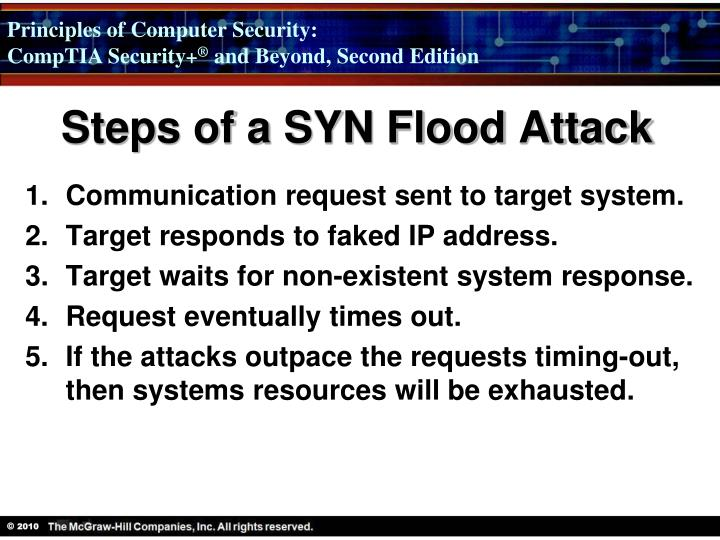 Steps of a SYN Flood Attack