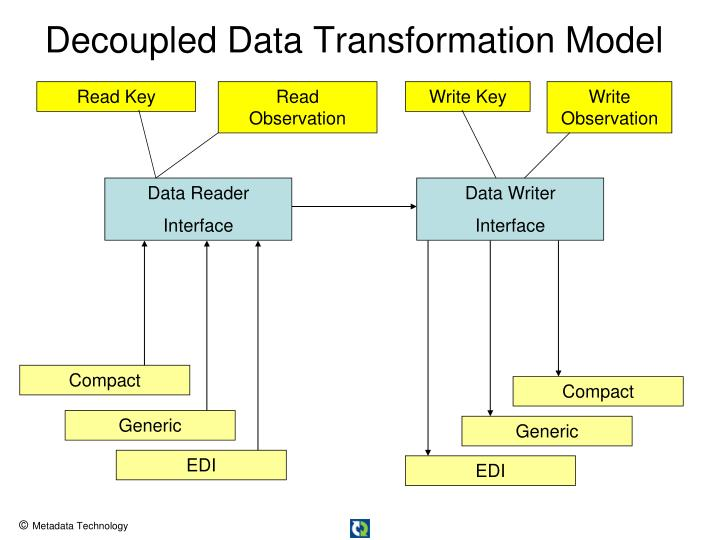 Decoupled Data Transformation Model