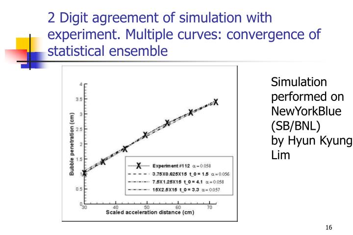 2 Digit agreement of simulation with experiment. Multiple curves: convergence of statistical ensemble