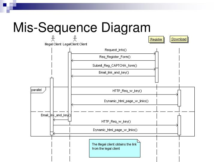 Mis-Sequence Diagram