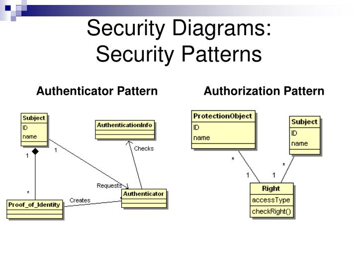 Security Diagrams: