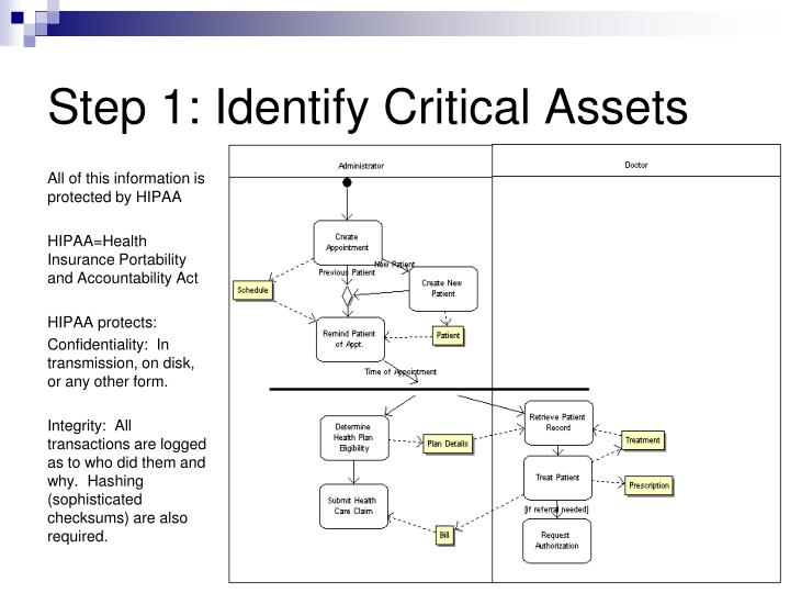 Step 1: Identify Critical Assets