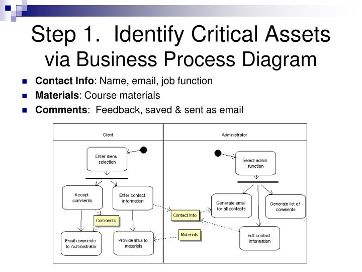 Step 1.  Identify Critical Assets