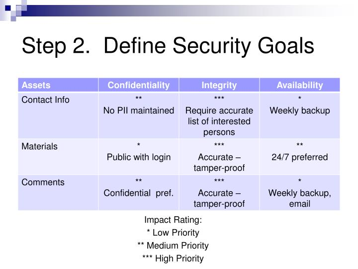 Step 2.  Define Security Goals
