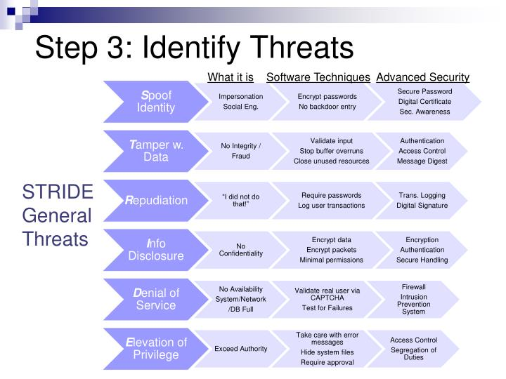 Step 3: Identify Threats