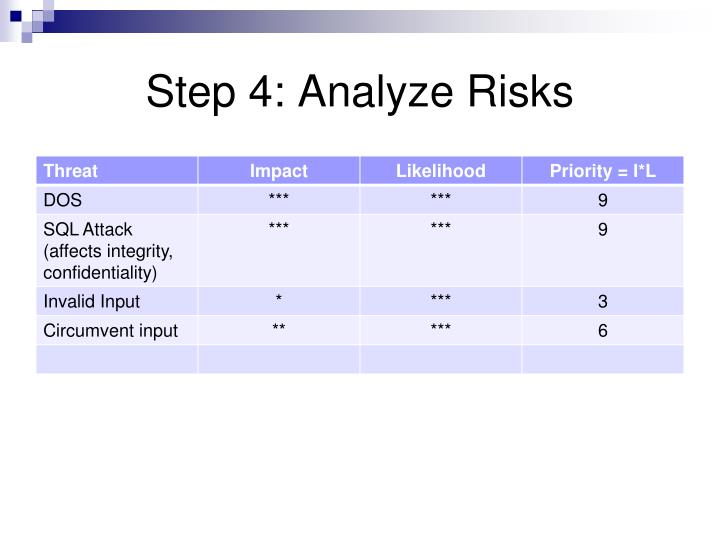 Step 4: Analyze Risks