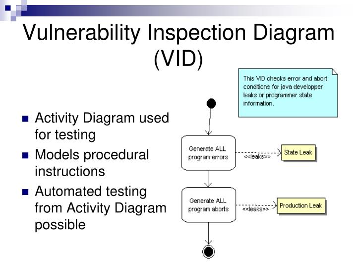 Vulnerability Inspection Diagram (VID)