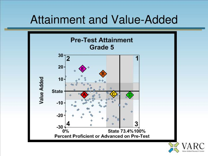Attainment and Value-Added