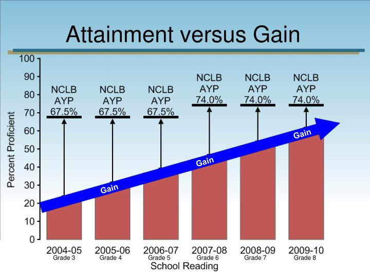 Attainment versus Gain