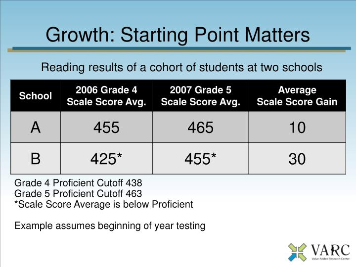 Growth: Starting Point Matters