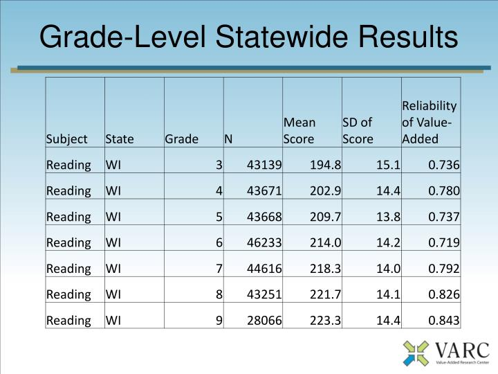 Grade-Level Statewide Results