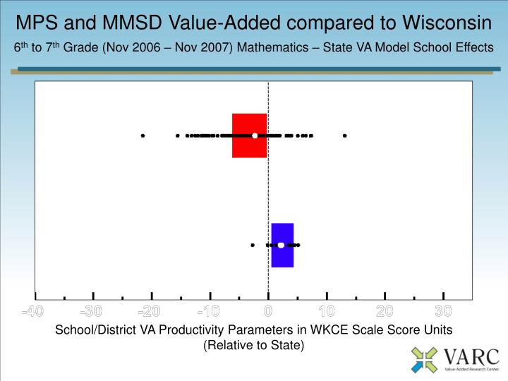 MPS and MMSD Value-Added compared to Wisconsin