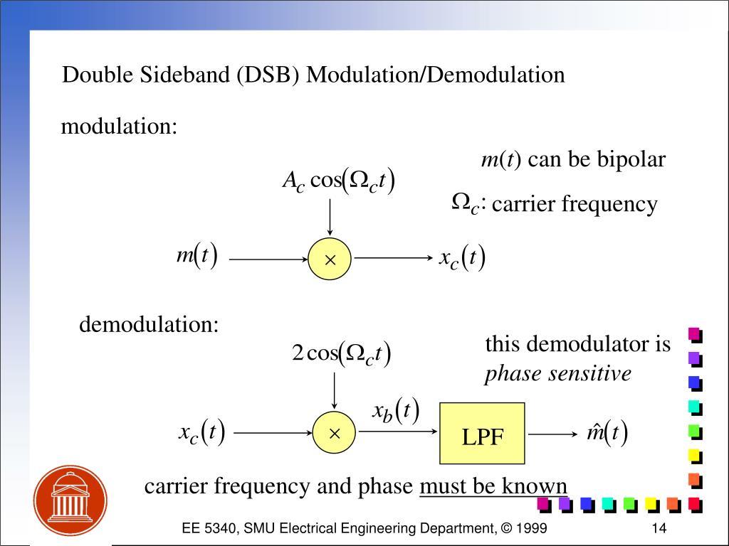 Double Sideband (DSB) Modulation/Demodulation
