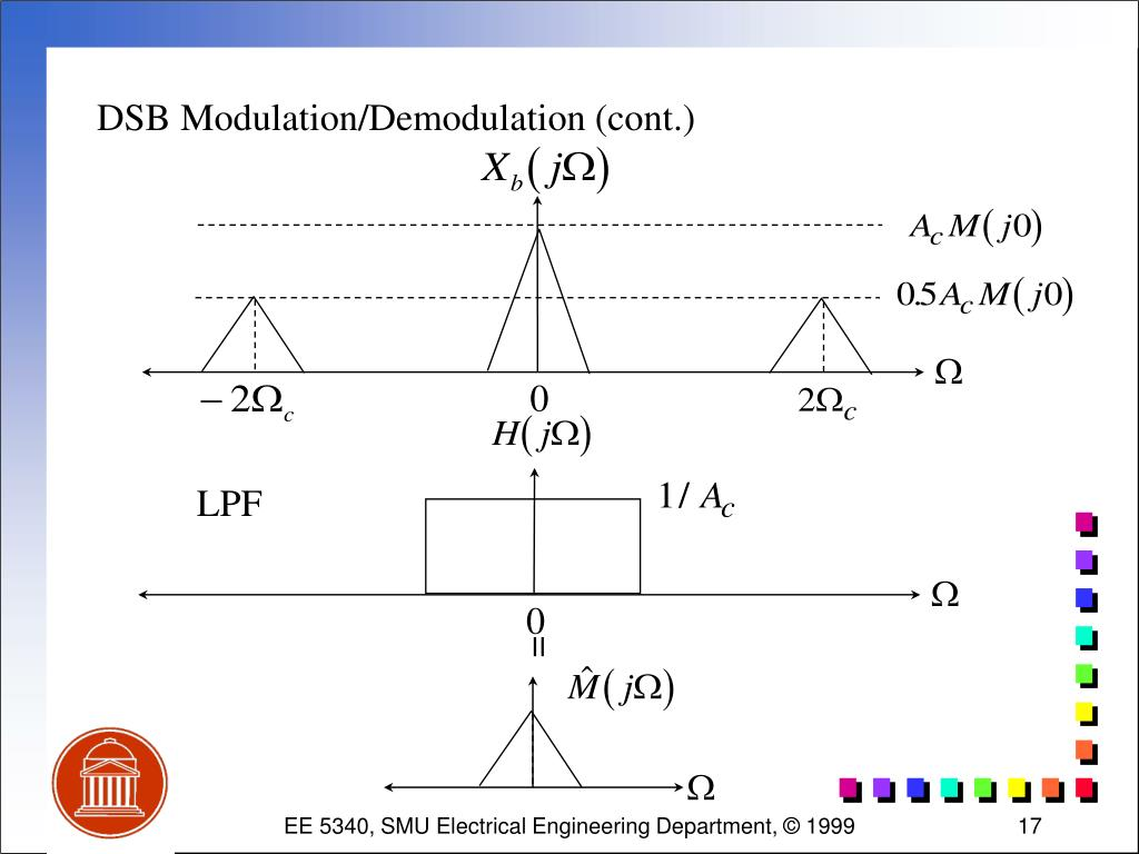 DSB Modulation/Demodulation (cont.)