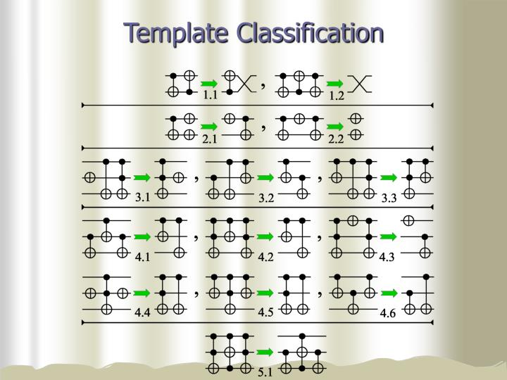 Template Classification