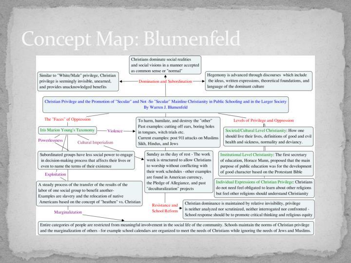 Concept Map: Blumenfeld
