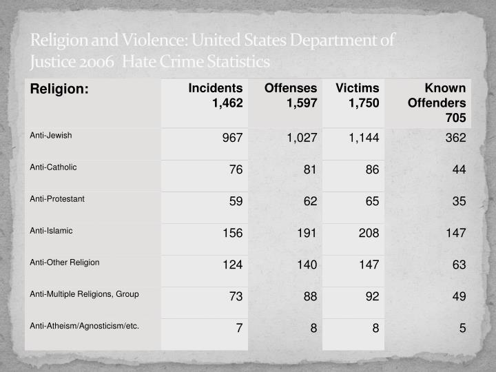 Religion and Violence: United States Department of