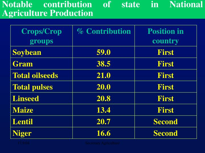 Notable contribution of state in National Agriculture Production