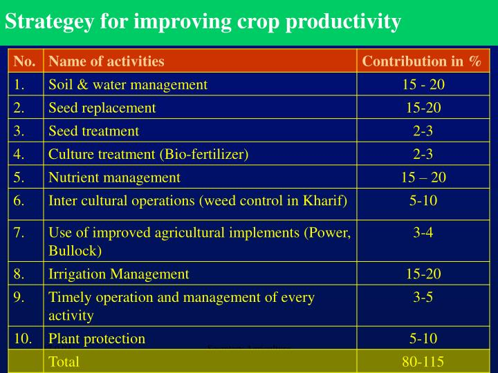 Strategey for improving crop productivity