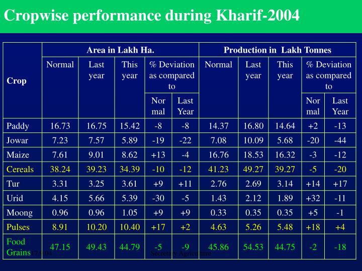 Cropwise performance during Kharif-2004
