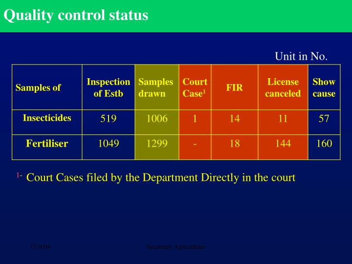 Quality control status