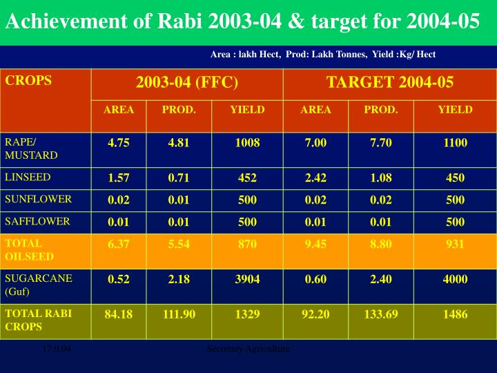 Achievement of Rabi 2003-04 & target for 2004-05