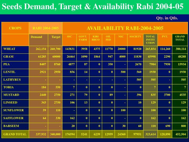 Seeds Demand, Target & Availability Rabi 2004-05