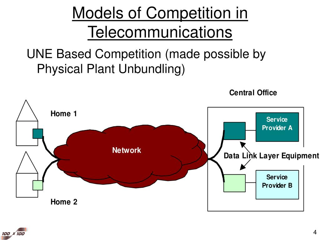 Models of Competition in Telecommunications
