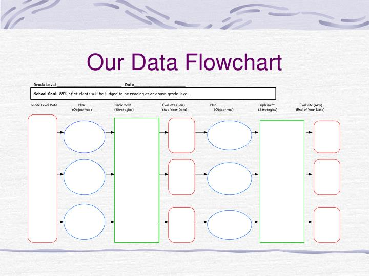 Our Data Flowchart