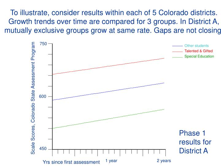 District A Reading Growth for TAG, Spec. Ed.& Other Students, 1999 Grade 3 Coho