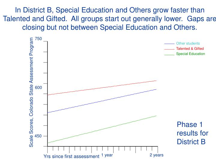 In District B, Special Education and Others grow faster than Talented and Gifted.  All groups start out generally lower.  Gaps are closing but not between Special Education and Others.