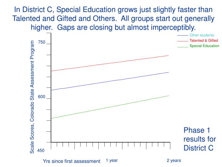 In District C, Special Education grows just slightly faster than Talented and Gifted and Others.  All groups start out generally higher.  Gaps are closing but almost imperceptibly.