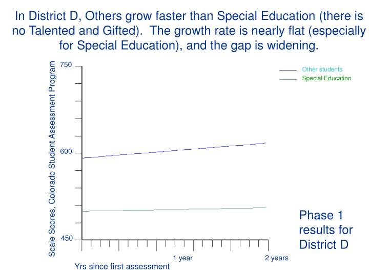 In District D, Others grow faster than Special Education (there is no Talented and Gifted).  The growth rate is nearly flat (especially for Special Education), and the gap is widening.